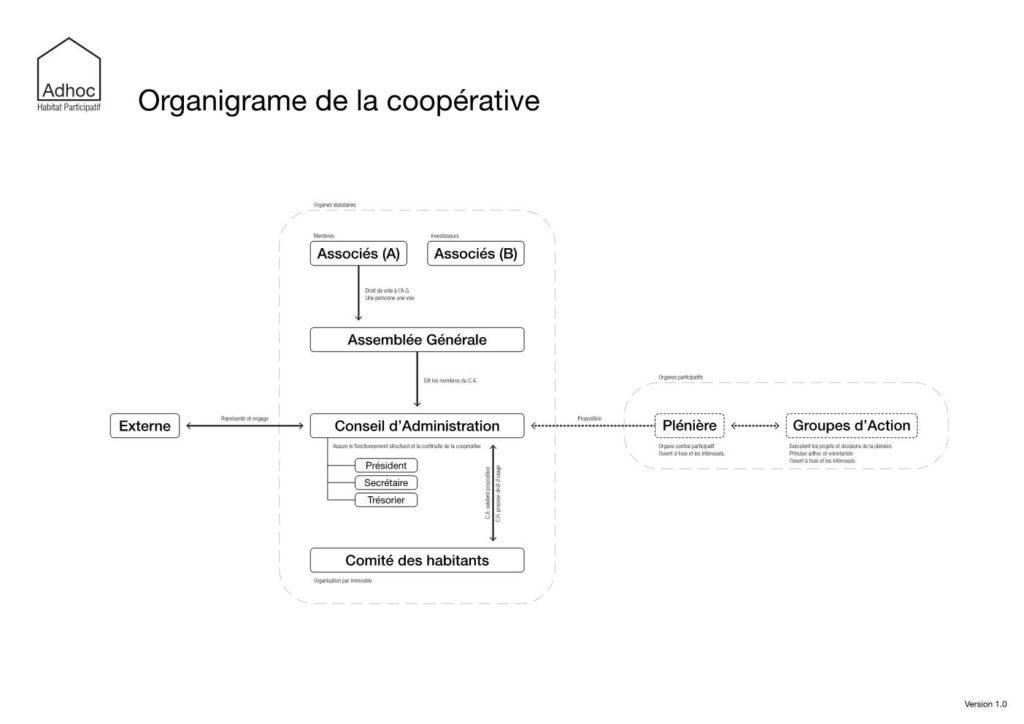 Adhoc-Organigramme-de-la-coopérative-version-1.0